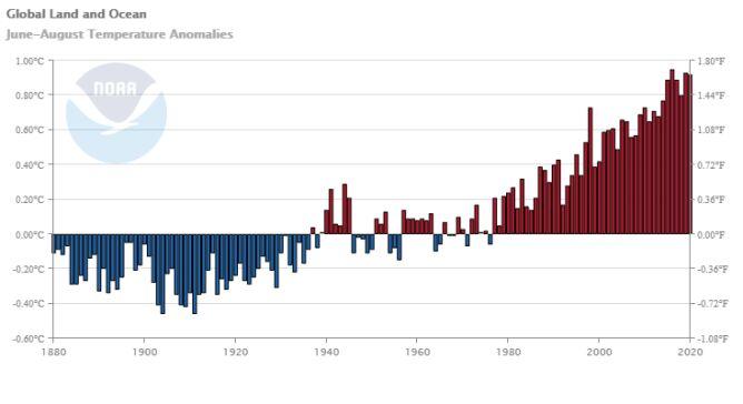 Odchylenie od średniej temperatury w okresie czerwiec-sierpień w kolejnych latach (NOAA)